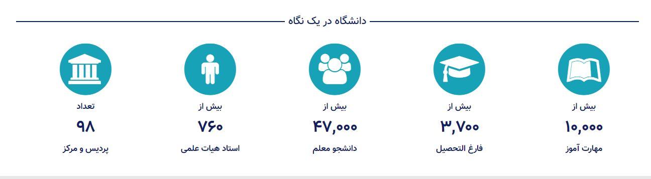 آمار دانشگاه فرهنگیان