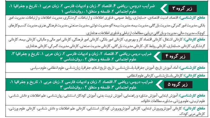 زیرگروههای انتخاب رشته دانشگاه فرهنگیان